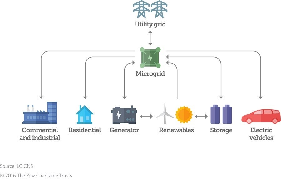 Top Benefits of Microgrids for Real Estate Developments